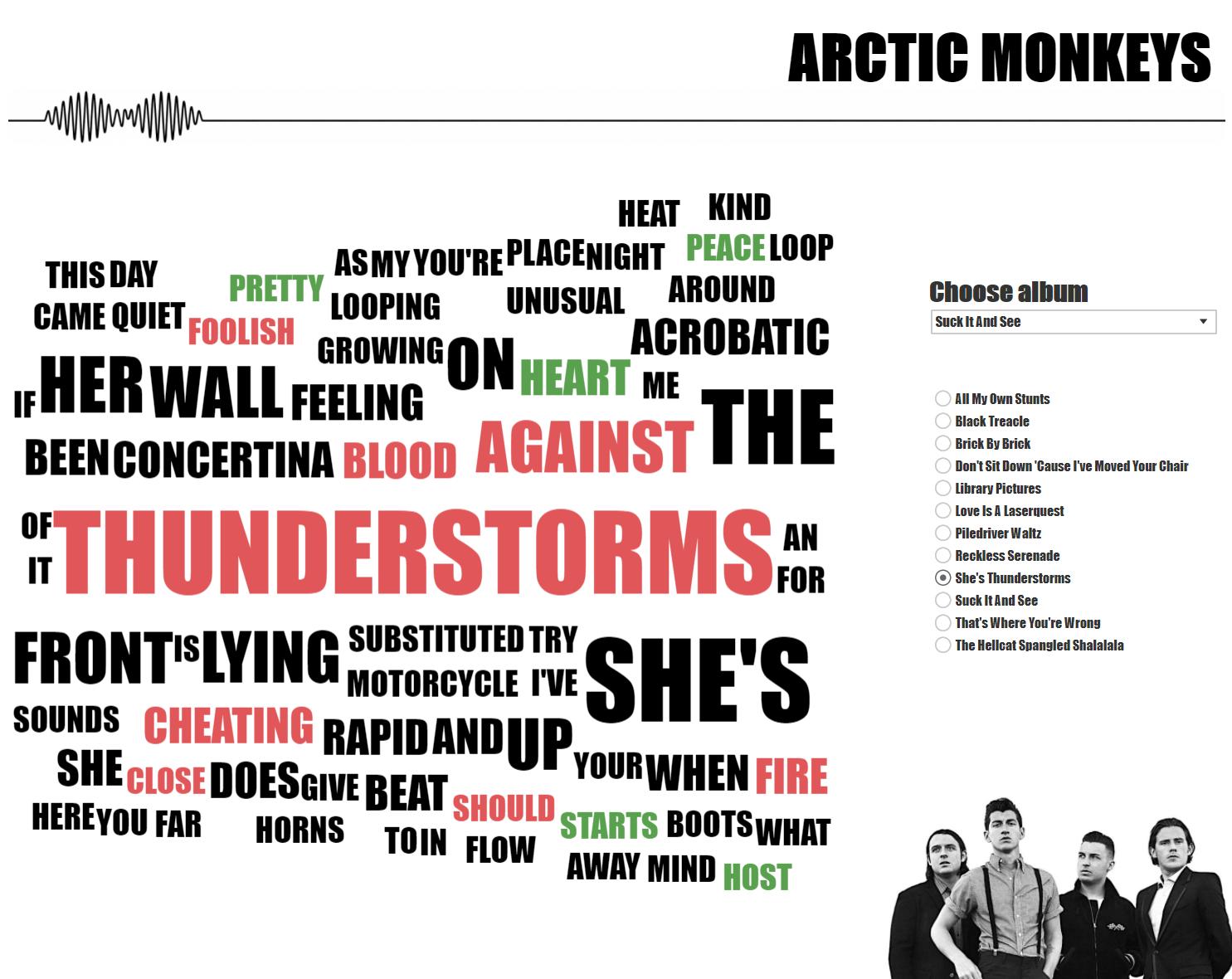 FireShot Capture 9 - Arctic Monkeys discography - Judit Bek_ - https___public.tableau.com_profile_